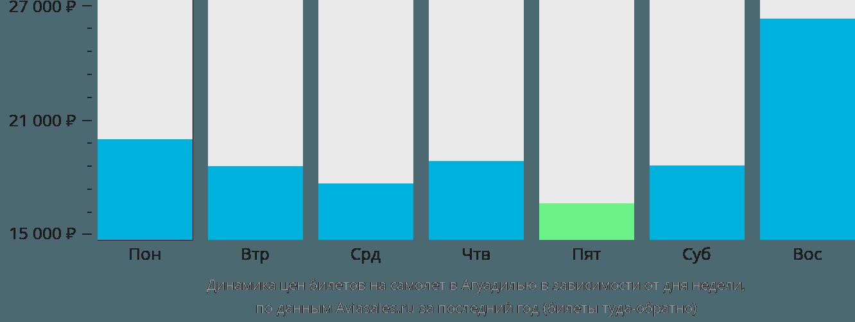 Динамика цен билетов на самолет в Агуадилью в зависимости от дня недели