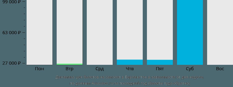 Динамика цен билетов на самолет в Берлингтон в зависимости от дня недели