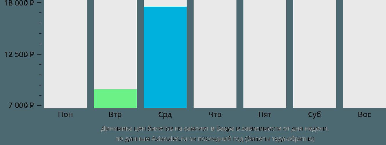 Динамика цен билетов на самолёт в Барра в зависимости от дня недели