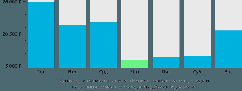 Динамика цен билетов на самолет в Бразилиа в зависимости от дня недели