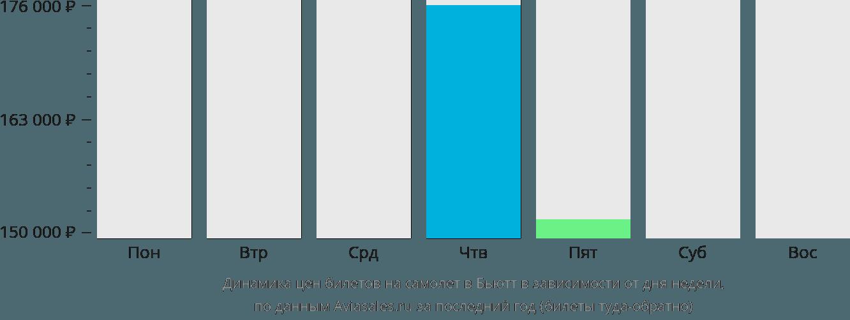 Динамика цен билетов на самолет в Бьютт в зависимости от дня недели