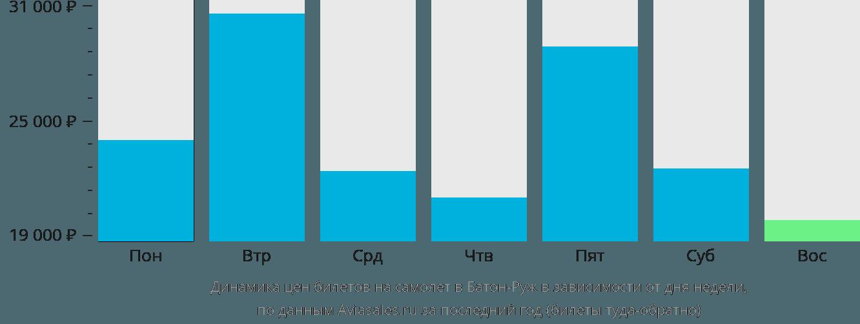 Динамика цен билетов на самолет в Батон-Руж в зависимости от дня недели