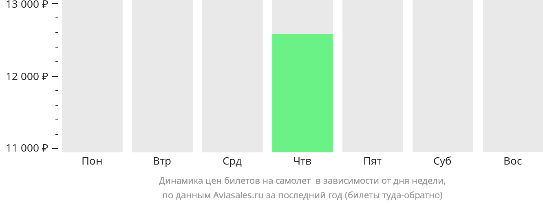 Динамика цен билетов на самолет Бенгела в зависимости от дня недели