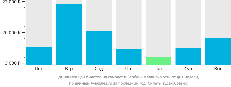 Динамика цен билетов на самолет в Бербанк в зависимости от дня недели