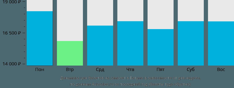 Динамика цен билетов на самолет в Батуми в зависимости от дня недели