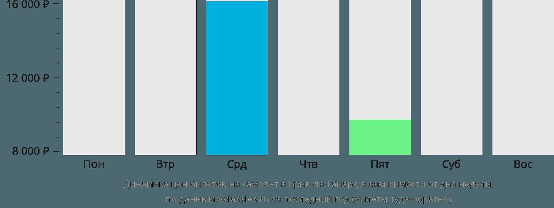 Динамика цен билетов на самолет в Брив-ла-Гайард в зависимости от дня недели