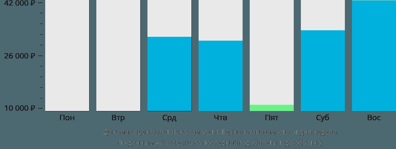 Динамика цен билетов на самолет в Берни в зависимости от дня недели