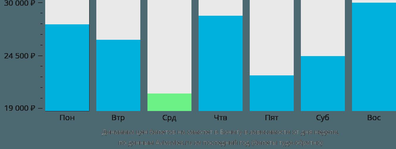 Динамика цен билетов на самолет в Бониту в зависимости от дня недели