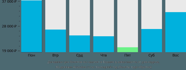 Динамика цен билетов на самолет в Бозмен в зависимости от дня недели