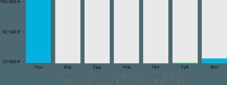 Динамика цен билетов на самолет в Больцано в зависимости от дня недели