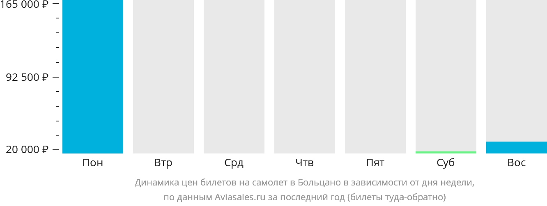 Динамика цен билетов на самолёт в Больцано в зависимости от дня недели