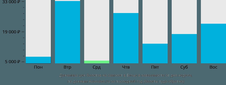 Динамика цен билетов на самолет в Безье в зависимости от дня недели