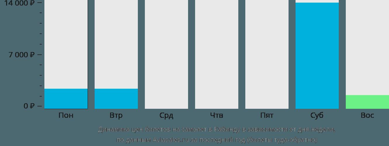 Динамика цен билетов на самолет в Кабинду в зависимости от дня недели