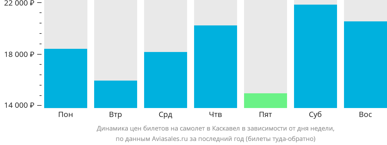 Динамика цен билетов на самолет в Каскавел в зависимости от дня недели