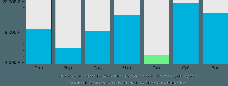 Динамика цен билетов на самолет Каскавел в зависимости от дня недели