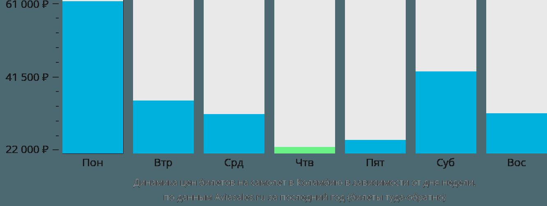 Динамика цен билетов на самолет в Колумбию в зависимости от дня недели