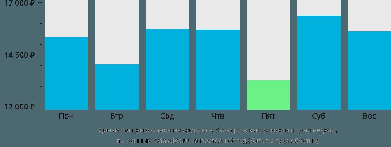 Динамика цен билетов на самолет в Кальяри в зависимости от дня недели