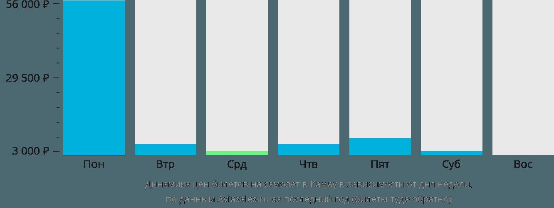 Динамика цен билетов на самолет в Ка-Мау в зависимости от дня недели