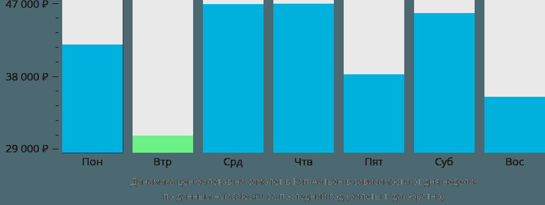 Динамика цен билетов на самолет в Кеп-Гаитиен в зависимости от дня недели