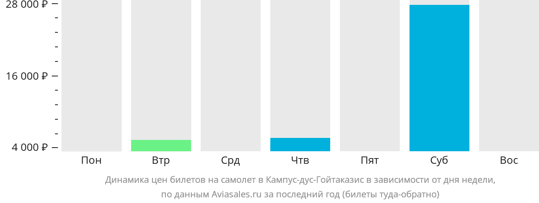 Динамика цен билетов на самолет Кампос в зависимости от дня недели