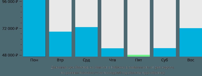 Динамика цен билетов на самолет в Кайенну в зависимости от дня недели