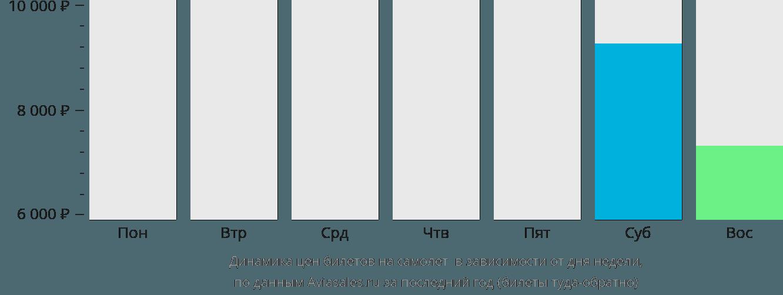 Динамика цен билетов на самолет Бешар в зависимости от дня недели