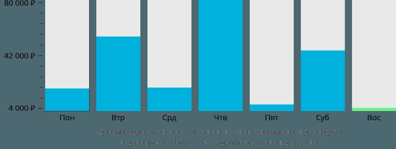 Динамика цен билетов на самолёт в Котабато в зависимости от дня недели