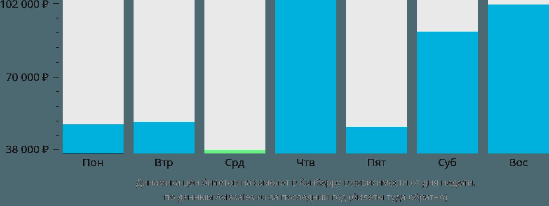 Динамика цен билетов на самолет в Канберру в зависимости от дня недели