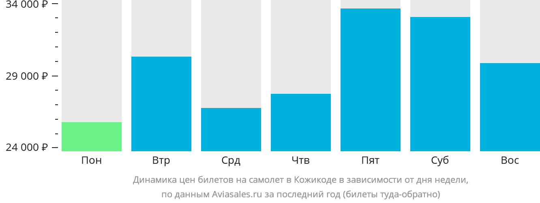 Динамика цен билетов на самолет в Кожикоде в зависимости от дня недели