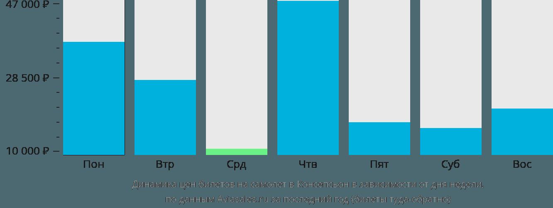 Динамика цен билетов на самолет в Консепсьон в зависимости от дня недели