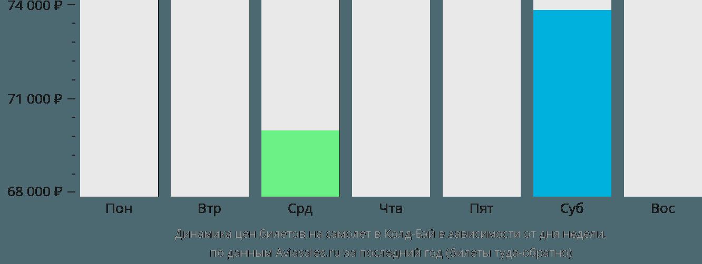 Динамика цен билетов на самолёт в Колд-Бэй в зависимости от дня недели