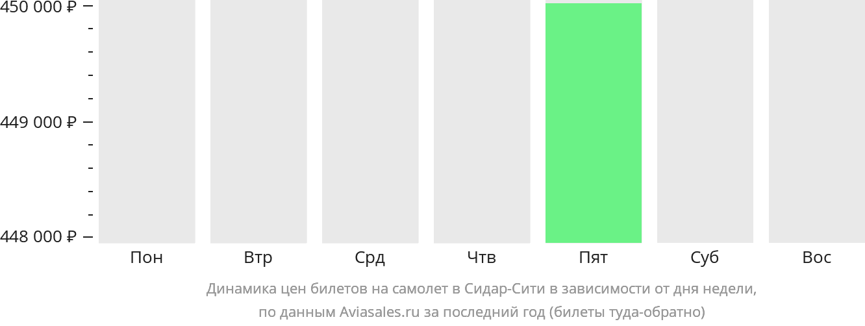 Динамика цен билетов на самолет в Сидар-Сити в зависимости от дня недели