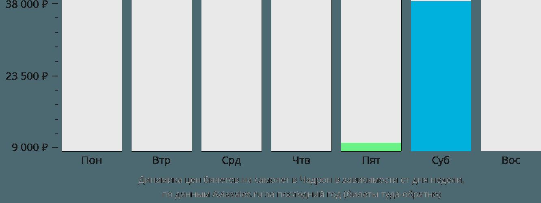 Динамика цен билетов на самолет Чадрон в зависимости от дня недели