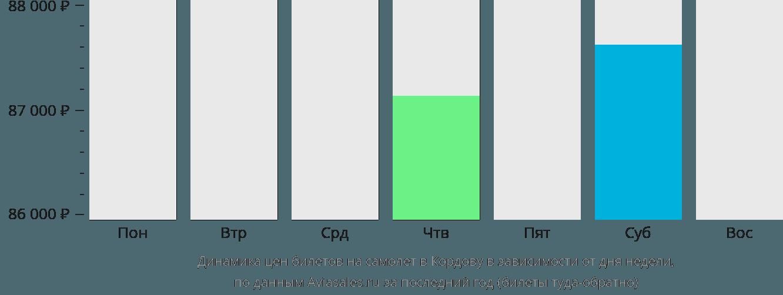 Динамика цен билетов на самолет Кордоба в зависимости от дня недели