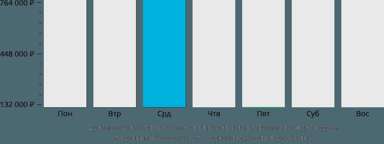 Динамика цен билетов на самолет в Кресент-Сити в зависимости от дня недели