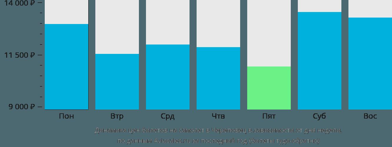 Динамика цен билетов на самолет в Череповец в зависимости от дня недели