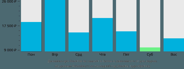 Динамика цен билетов на самолет в Канны в зависимости от дня недели