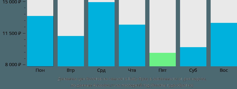 Динамика цен билетов на самолет в Кабу-Фриу в зависимости от дня недели