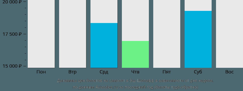 Динамика цен билетов на самолет в Шлеф в зависимости от дня недели