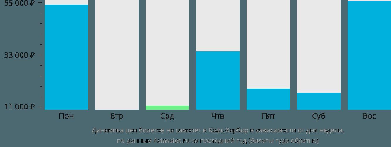 Динамика цен билетов на самолет в Кофс Харбор в зависимости от дня недели