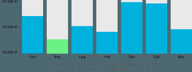 Динамика цен билетов на самолет на Корфу в зависимости от дня недели