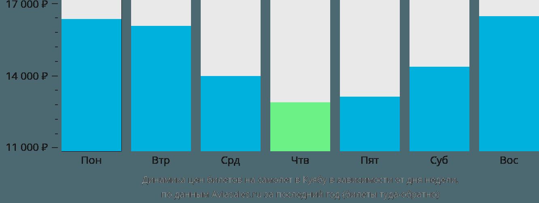 Динамика цен билетов на самолет в Куиабу в зависимости от дня недели