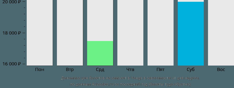 Динамика цен билетов на самолёт в Чандэ в зависимости от дня недели