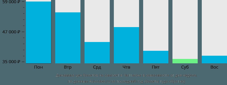 Динамика цен билетов на самолет Читтагонг в зависимости от дня недели