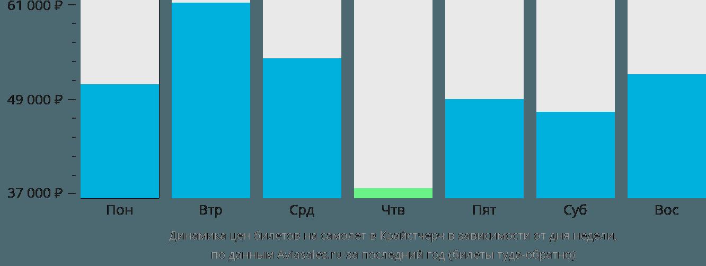 Динамика цен билетов на самолет в Крайстчерч в зависимости от дня недели