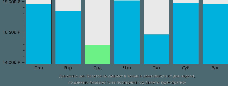 Динамика цен билетов на самолет в Ханью в зависимости от дня недели