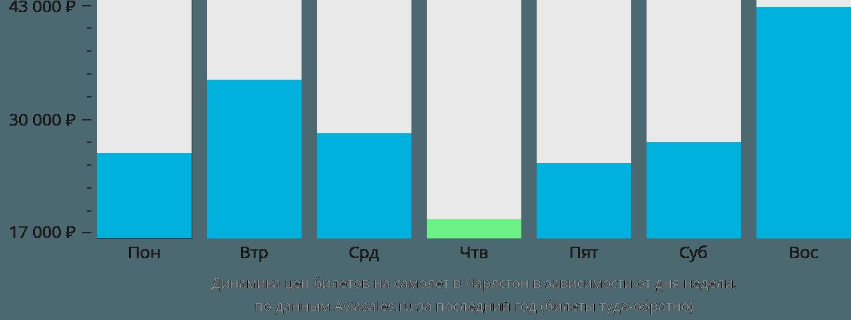Динамика цен билетов на самолёт в Чарлстон в зависимости от дня недели