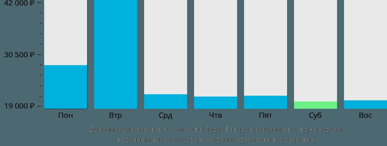 Динамика цен билетов на самолет в Сидар-Рапидс в зависимости от дня недели