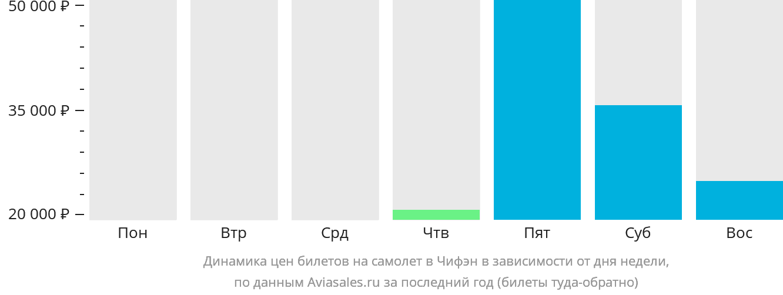 Динамика цен билетов на самолет в Чифен в зависимости от дня недели