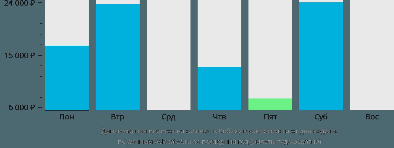 Динамика цен билетов на самолет Кобиха в зависимости от дня недели